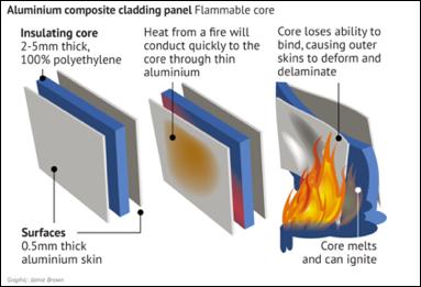 Aluminium composite cladding panel