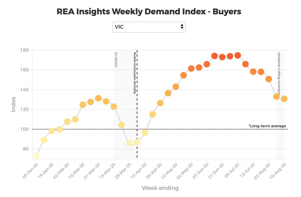 REA Demand Insights