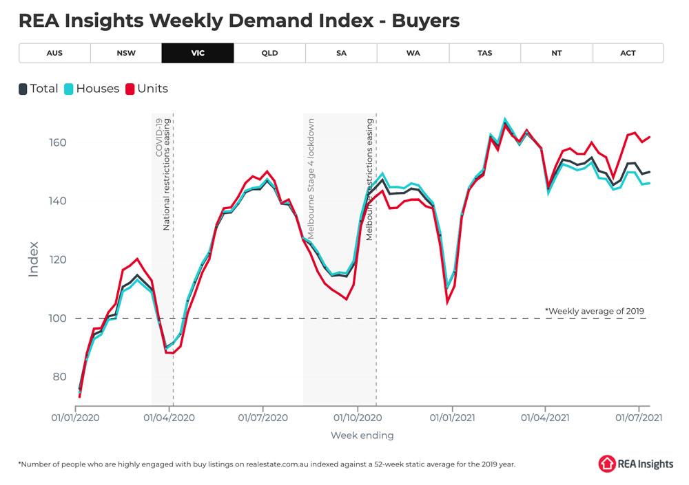 Weekly buyer demand